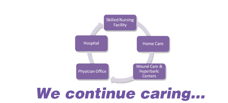 wound care cycle